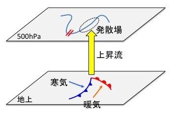 低気圧の発達.jpg