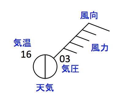 日本式天気記号.png