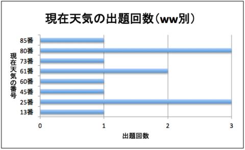 ww別出題回数(40〜50).png